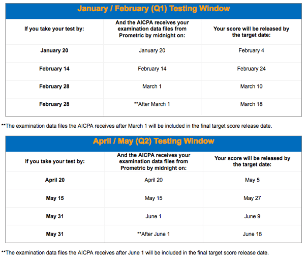 cpa-exam-score-release-timeline-january-february-march-q1-2015